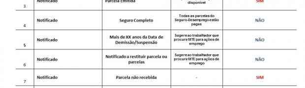 CAGED: Tabela de Situações Atualizadas do Seguro Desemprego para Envio do CAGED Diário (Publicada em 13/10/2014)