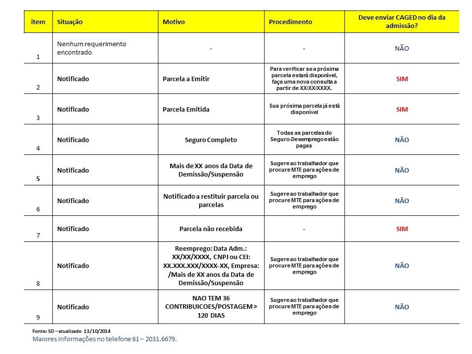 Tabela CAGED_13102014