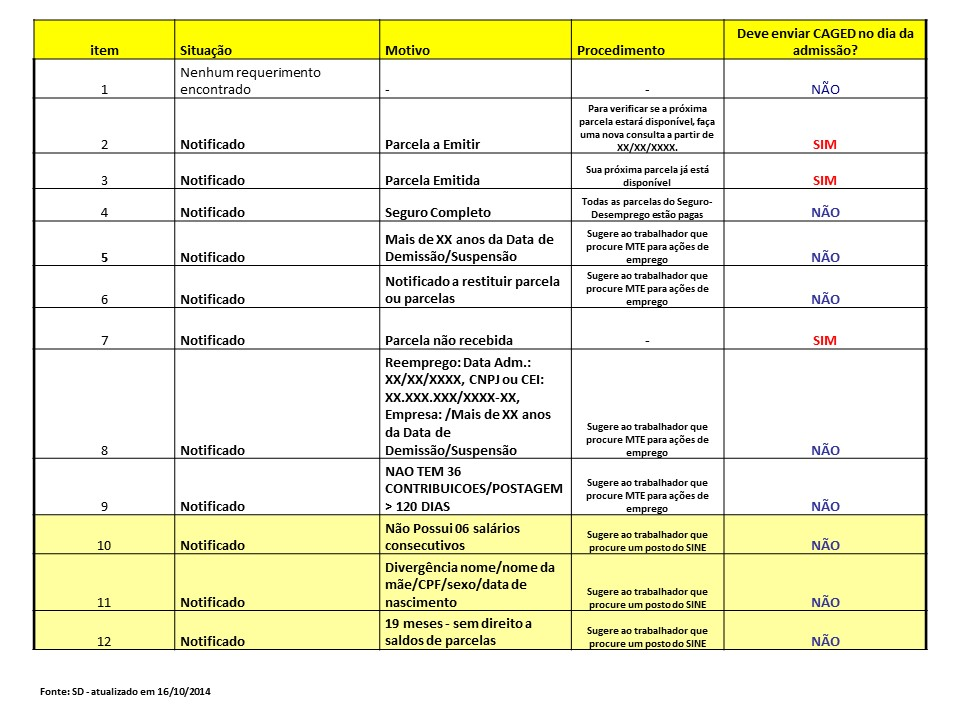 Tabela SegDesemprego_16102014